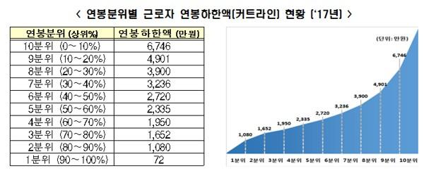 지난해 근로자 평균연봉 3475만원...1억원 이상은 44만명