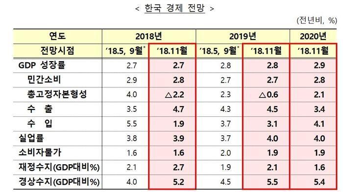 OECD, 올 한국 경제성장률 2.7%유지…최저임금 인상 부담