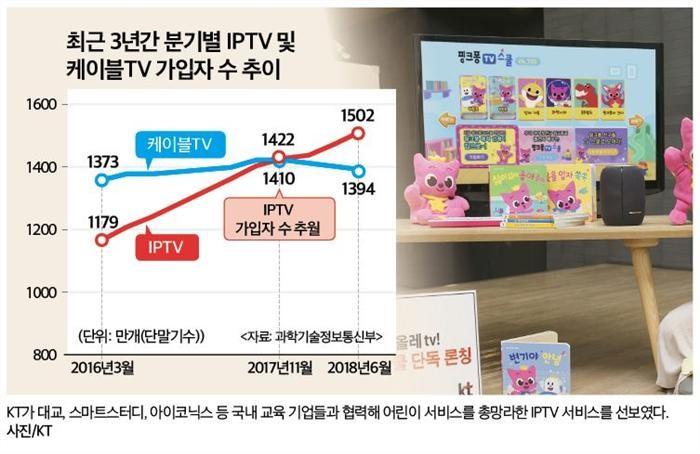 상반기 IPTV 날았다…케이블TV와 격차 확대