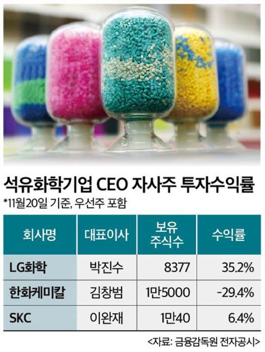 박진수 '웃고' 김창범 '울고'…석화 CEO 자사주 투자 '희비'