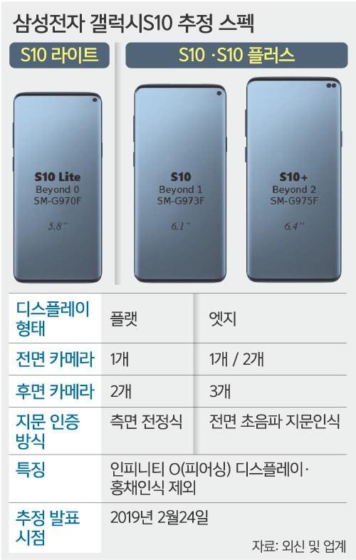디자인·기술 최고 스펙 '갤S10' 2019년 2월 공개