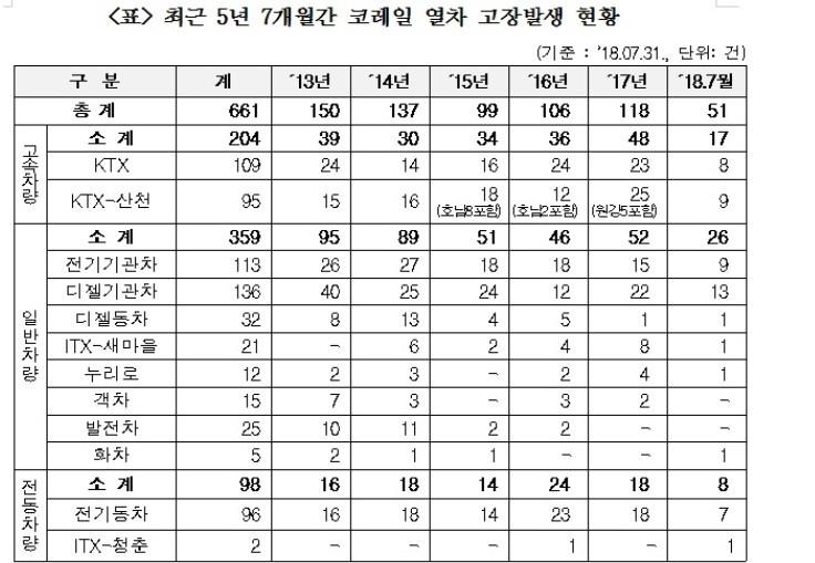 """홍철호 의원 """"KTX 등 코레일 열차 고장 최근 5년간 661건"""""""