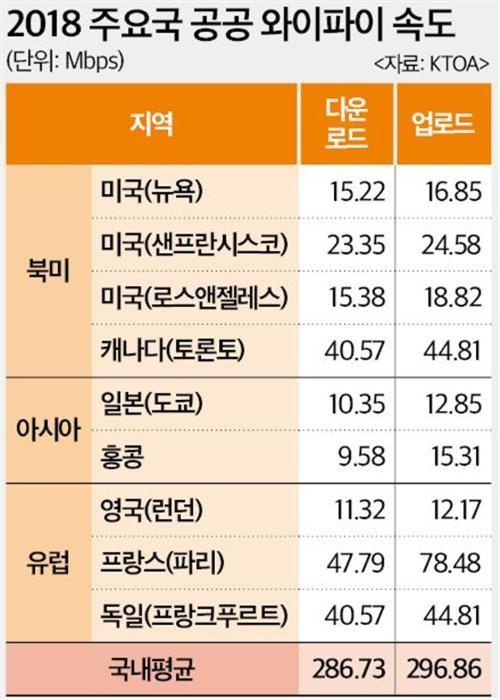 한국 공공 와이파이 뉴욕보다 17배 빠르다