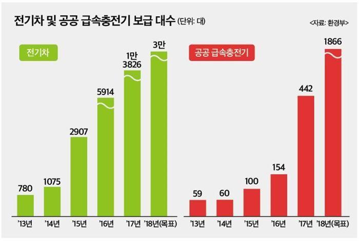 정부 정책지원에 전기차, 내년 꽃 핀다