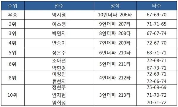 효성 챔피언십 최종 순위