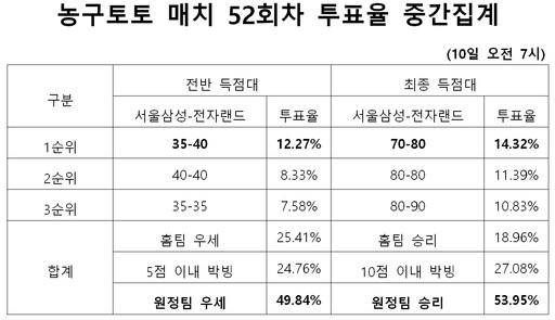 """""""전자랜드, 삼성 원정에서 우세"""" 예상… 농구토토매치 52회차"""