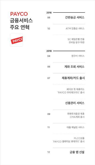 페이코, 금융탭 신설…간편금융 플랫폼 진출