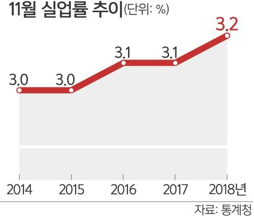 """""""취업빙하기 길어도 너무 기네"""" 韓 고용 문제 심각"""