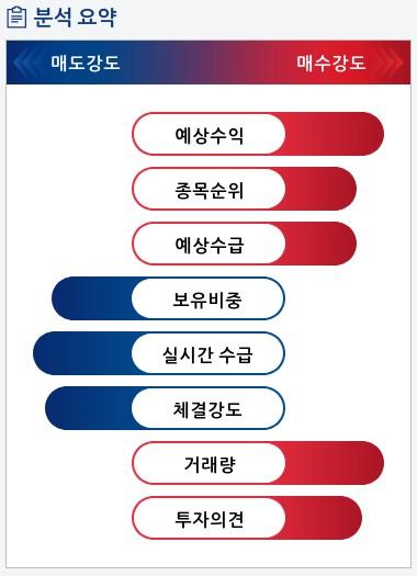 서울옥션(063170) 종목알파고 분석, 외국인/기관 실시간 수급과 추가 매수 확률은?