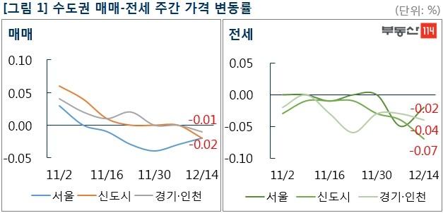 서울 아파트값 0.02%↓…강남발 하락세, 수도권으로 번져