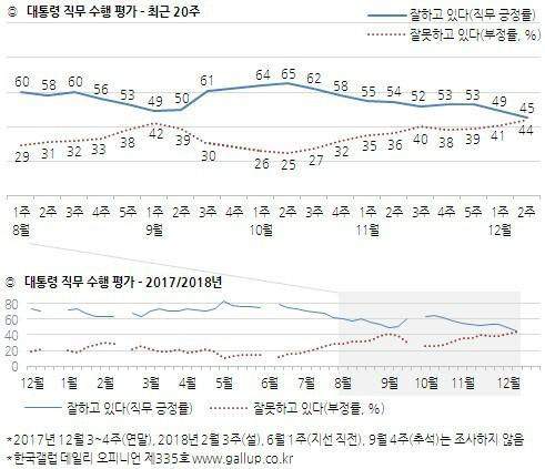 文 대통령 긍정 45% VS 부정 44%...남영자에 이어 충청까지 돌아서