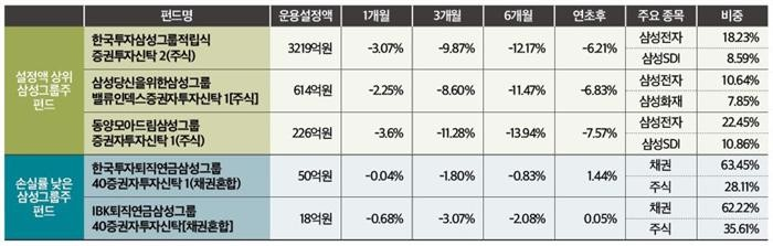 최대 실적 삼성그룹주펀드 손실, 왜?