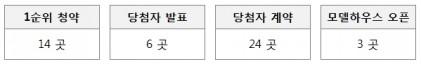 다음주 서울, 경기 등 전국 14곳, 총 6,138가구 분양