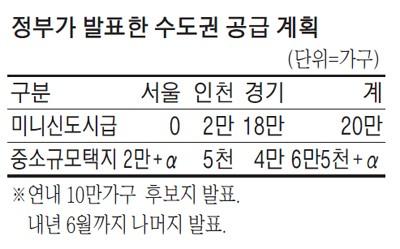 3기신도시 2곳 이번주 발표