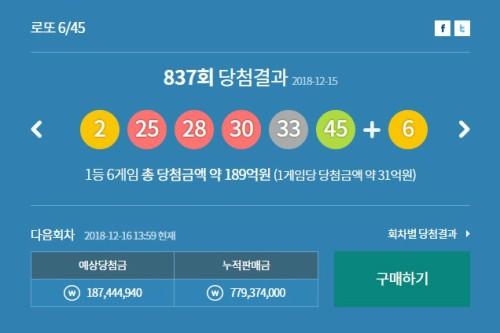 837회 로또 복권 1등 6명에 역대 두번째로 많은 31억4445만원씩