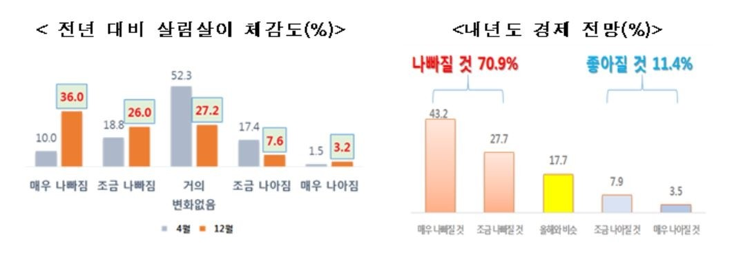 """국민 10명 중 6명, """"올해 살림살이 나빠졌다"""""""
