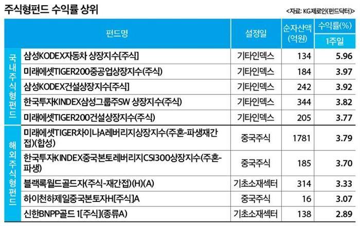 (주간펀드시황)미중 무역분쟁 완화 기대에 국내 주식형 '상승'