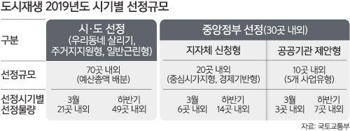 2019년 도시재생 지역 100곳 지정… 3월 30곳 1차 '낙점'