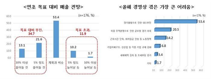 """주요 기업 절반 """"내년 경기 악화"""""""