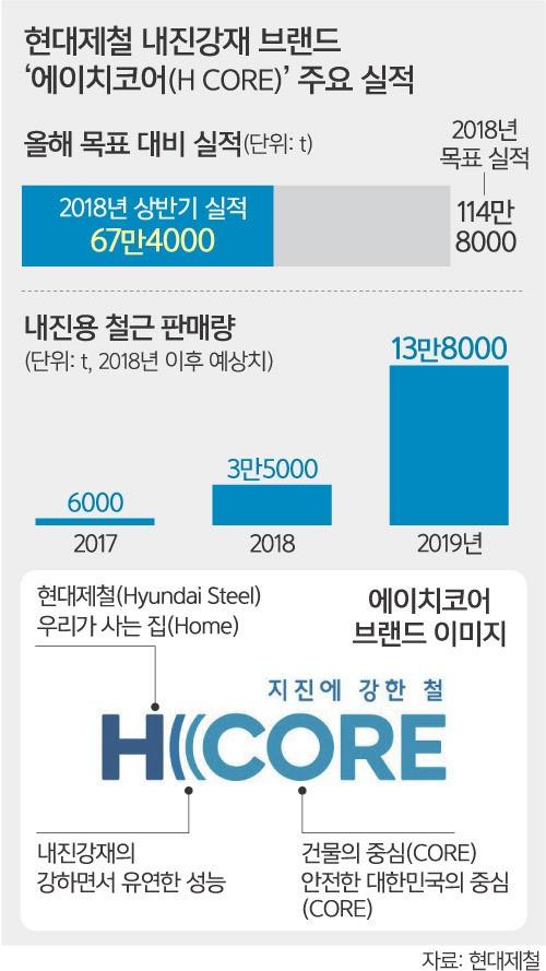 지진에 강한 철강 시장 개척… 대한민국 안전 '중심'에 우뚝