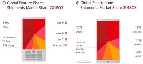 스마트폰은 안 사고 '저성능 폴더폰' 출하량은 증가