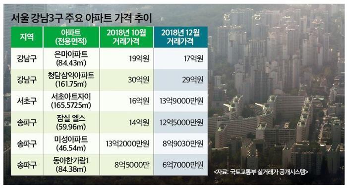 """강남권, 수억씩 떨어진 거래가…""""상속·증여 아냐"""""""
