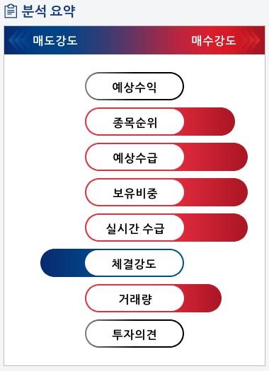 유니크(011320) 종목알파고 분석, 외국인/기관 실시간 수급과 추가 매수 확률은?