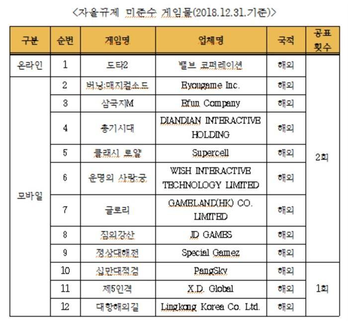 한국게임정책자율기구, 확률형아이템 자율규제 미준수 게임 공표
