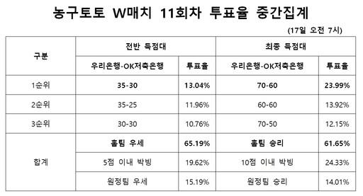 """""""우리은행, OK저축은행에 승리"""" 팬 61% 예상… 농구토토 W매치 11회차"""