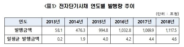 전자단기사채 6년간 꾸준히 증가…작년 1117조원 발행