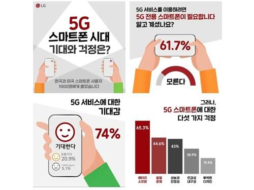 """5G 스마트폰의 사용자 최대 우려는…배터리·안정성"""