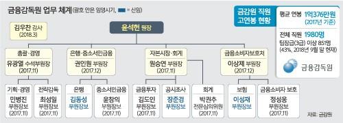 금감원의 인사혁신… 은행·보험담당 부원장보 교차 임명