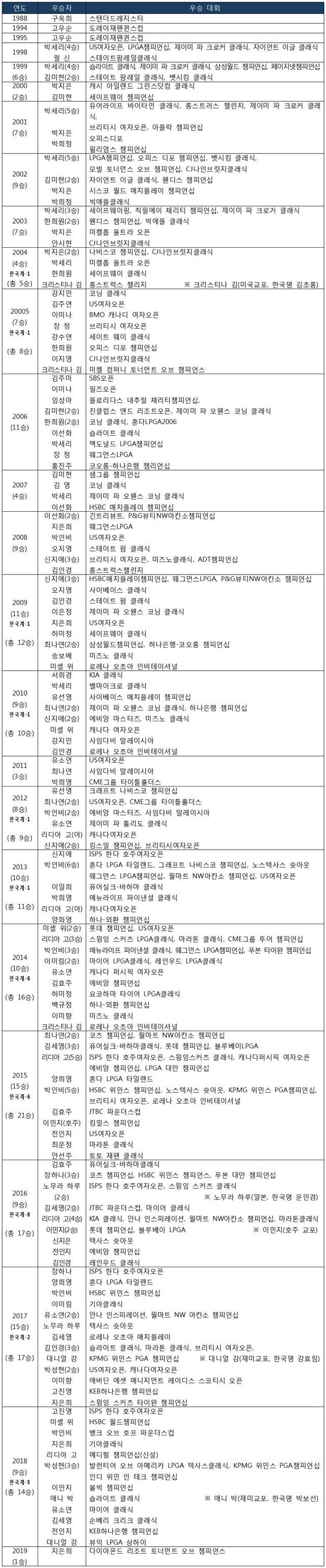 LPGA 한국 선수 우승 기록 통산 207승
