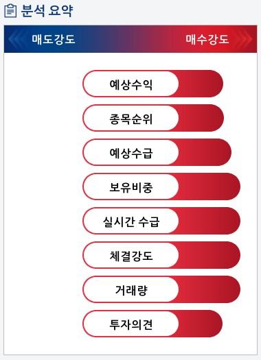 삼성중공업(010140) 종목알파고 분석, 외국인/기관 실시간 수급과 추가 매수 확률은?