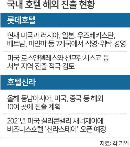 """""""국내시장은 레드오션?""""… 토종 호텔들 해외 진출 박차"""