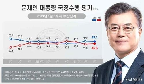 '손혜원 의혹에'...문 대통령·민주당 지지율 동반 하락