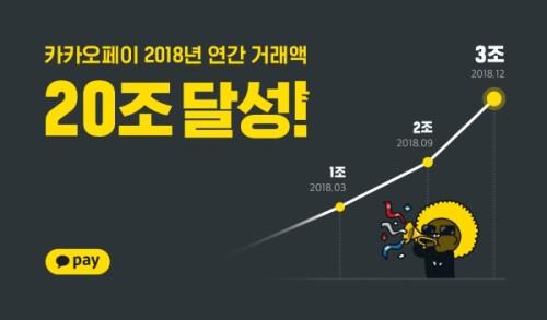 카카오페이, 2018 연간 거래액 20조원 돌파