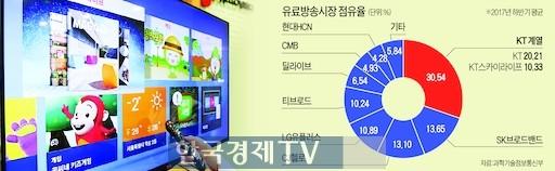 국회 과방위, 유료방송 합산규제 재도입 논의 다음 달로 연기