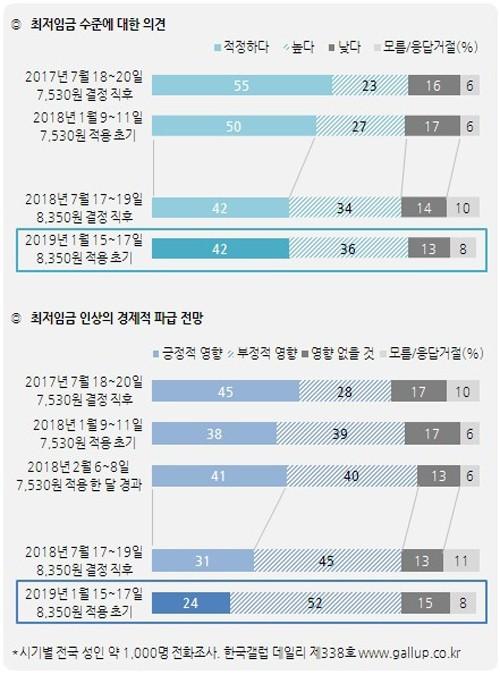 올해 최저임금 시간당 8,350원: `적정하다` 42%, `높다` 36%, `낮다` 13%