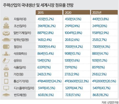"""""""더 이상 담보 잡힐 동산조차 없어""""…제조업 악화일로"""