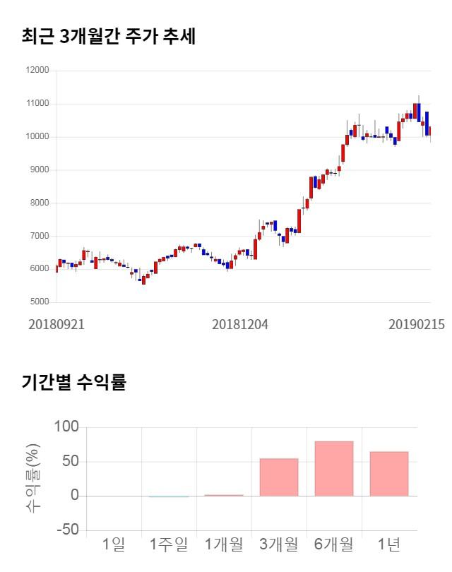 자이글, 전일 대비 약 3% 하락한 9,980원