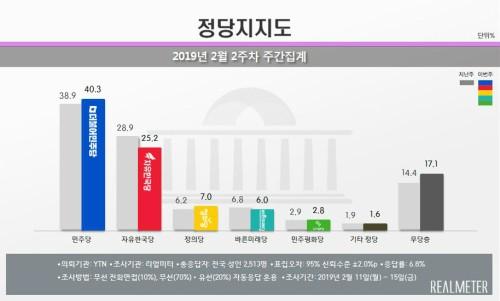 자기 날개 떼 민주당에 달아 준 한국당, TK마저 폭락· 민주 40%선 회복