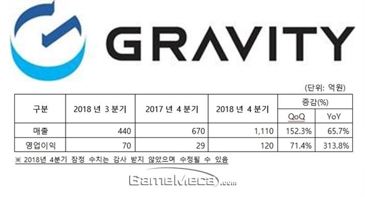 라그M 동남아 흥행에 그라비티 사상 최대 분기실적 기록