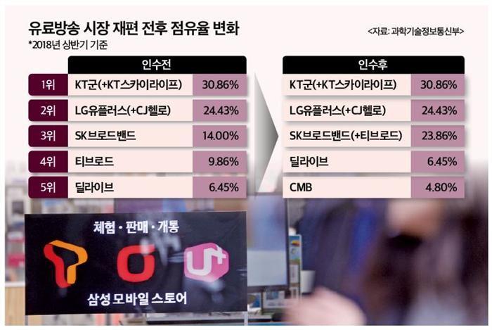 IPTV·케이블TV 연합군 속속 탄생…유료방송 시장 재편 가속화
