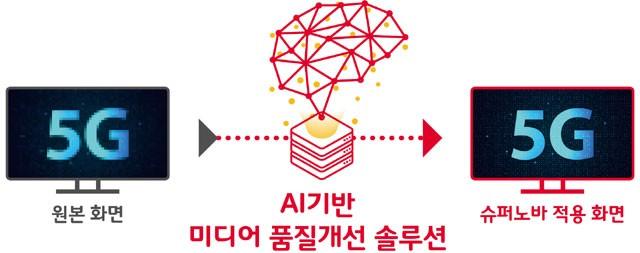 SK텔레콤, MWC서 미디어 품질 개선 솔루션 '슈퍼노바' 공개