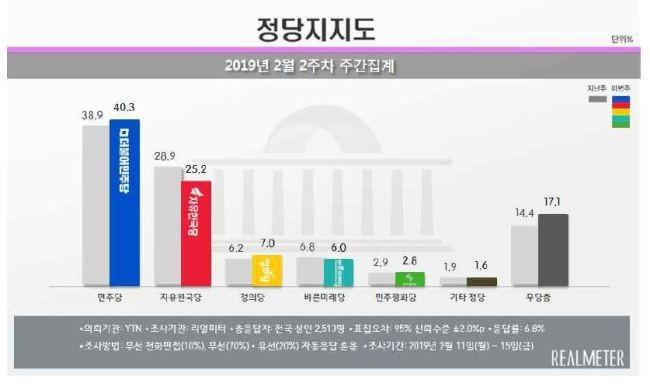 한국당 지지율 '날개없는 추락'…5ㆍ18 망언 '꼼수 징계' 여파