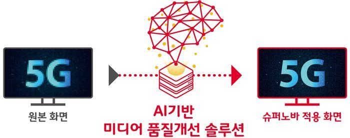 SKT, AI 슈퍼노바로 반도체품질평가·영상품질개선