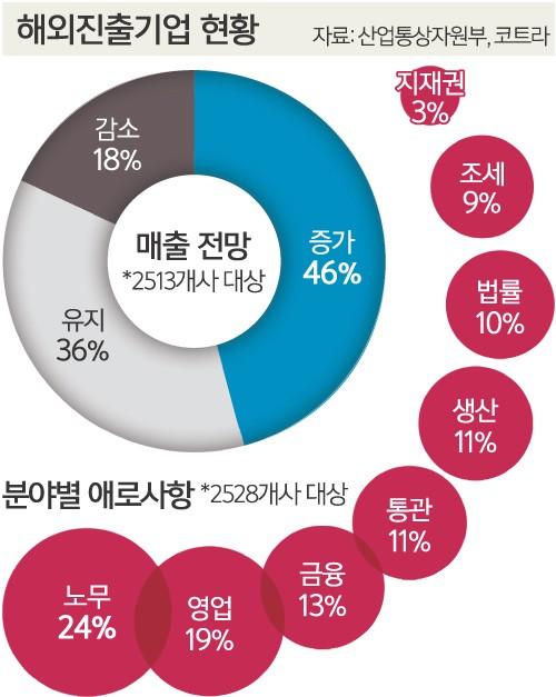 """해외 진출 기업 절반 """"향후 매출 실적 증가할 것"""""""