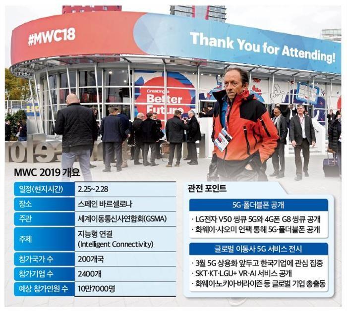 (미리보는 MWC)5G·폴더블폰으로 즐기는 VR·AI…5G 세상 열린다