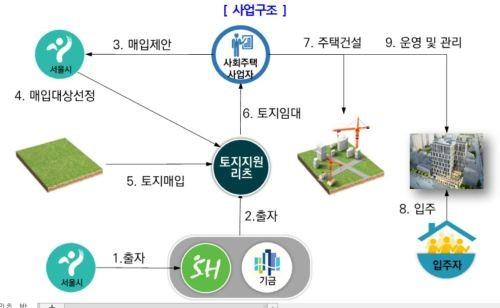 주변 임대료의 80%… 서울시 사회주택 700호 생긴다